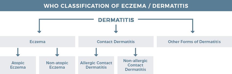 advanced dermatology eczema treatment